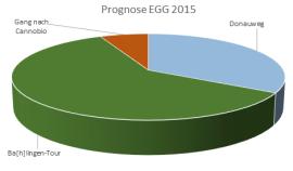 EGGPrognose